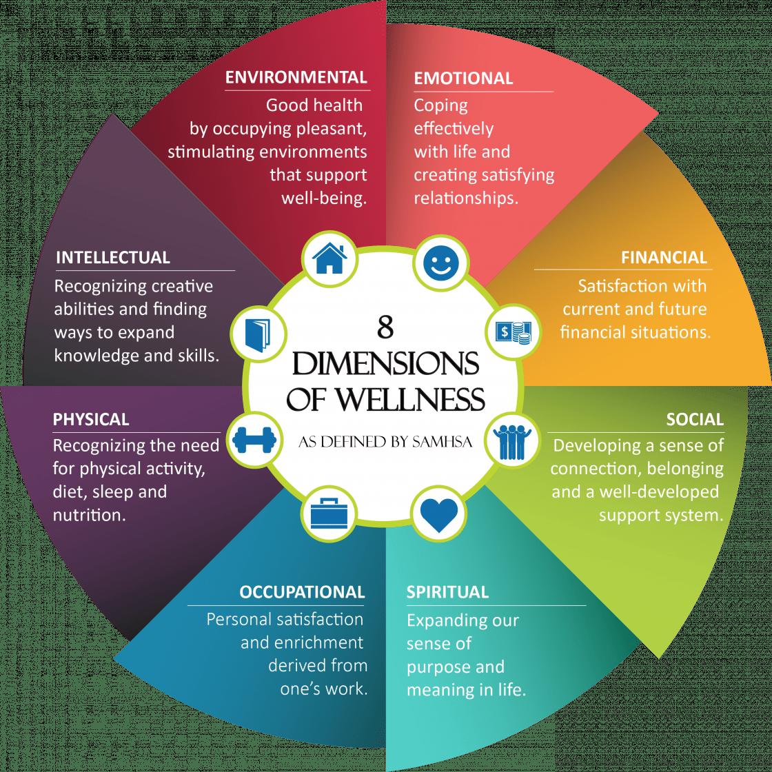 SAMHSA Wellness Wheel